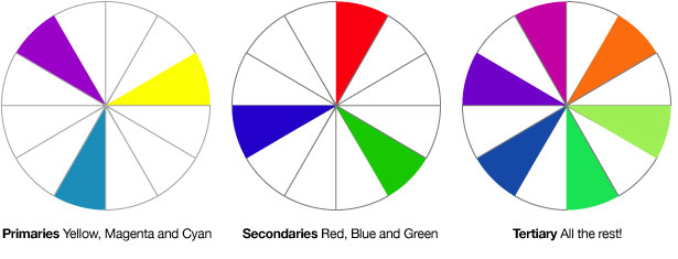 Primary, Secondary and Tertiary colours