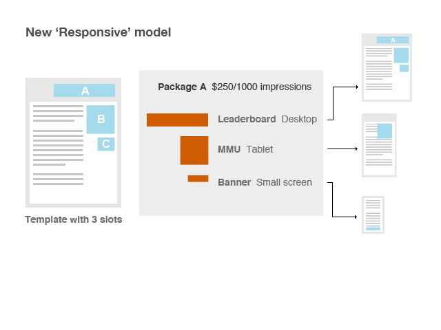 A proposed Responsive model of serving ads
